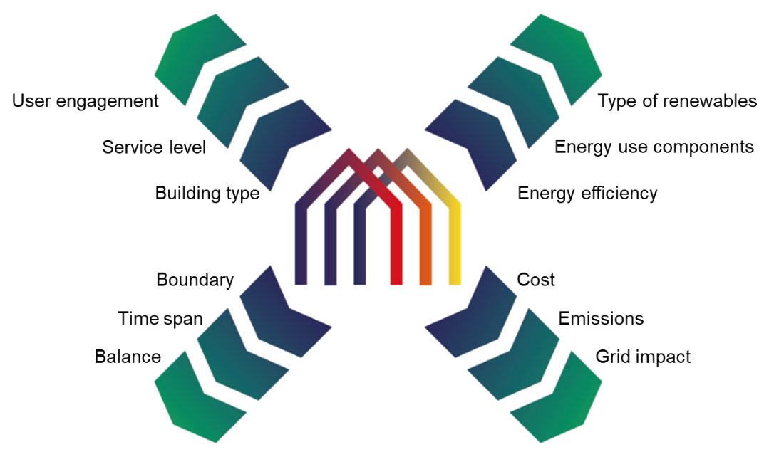 Report on the definition of a Positive Energy Building (PEB)